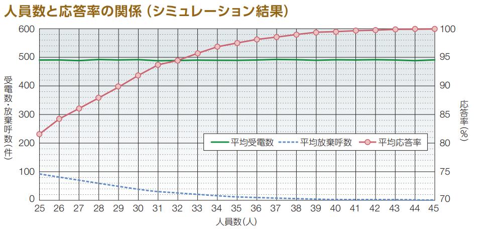 人員数と応答率の関係(シミュレーション結果)