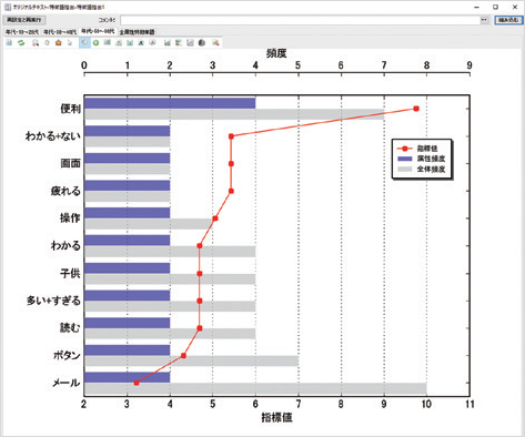 特徴語抽出、解析結果例