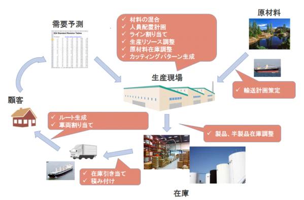 生産の現場に現れる数理最適化問題の背景と考察の図
