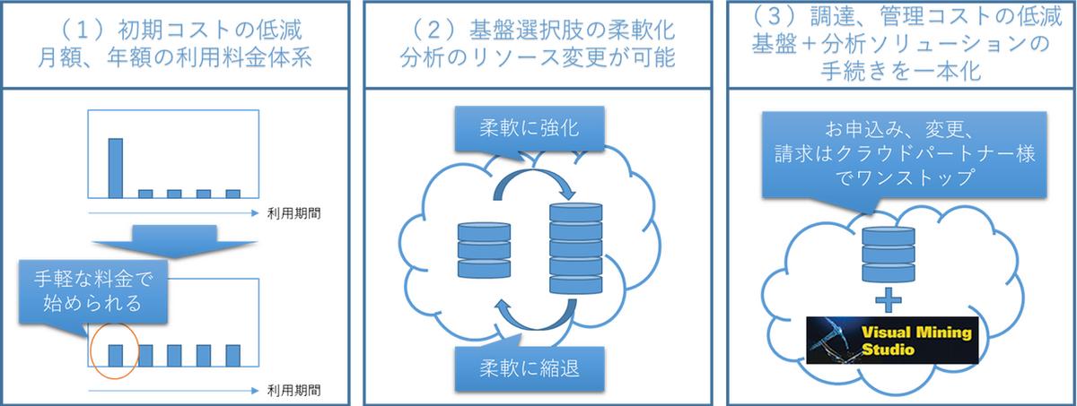 VMSクラウドの特徴