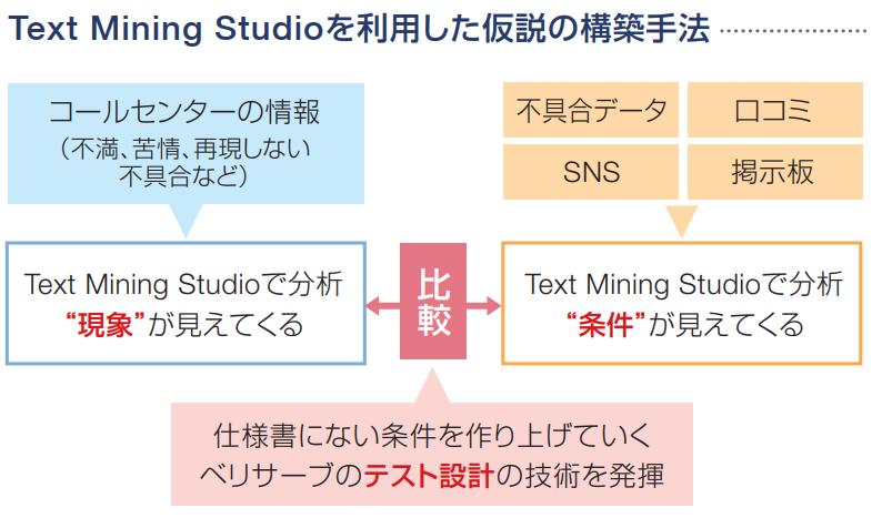Text Mining Studioを活用した仮説の構築手法