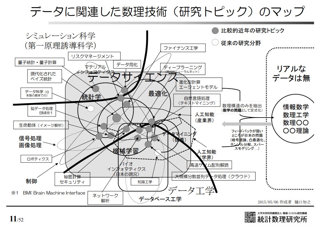 データに関連した数理技術(研究トピック)のマップ