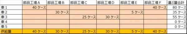 エクセルシート_配送計画2