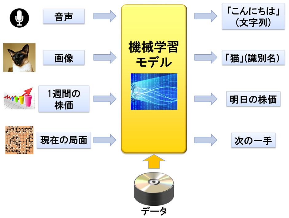 機械学習 応用例