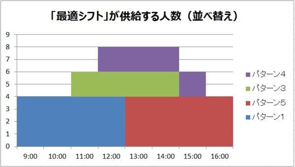 グラフ_「最適シフト」が供給する人数(並べ替え)