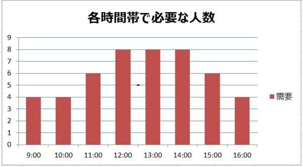 グラフ_各時間帯で必要な人数