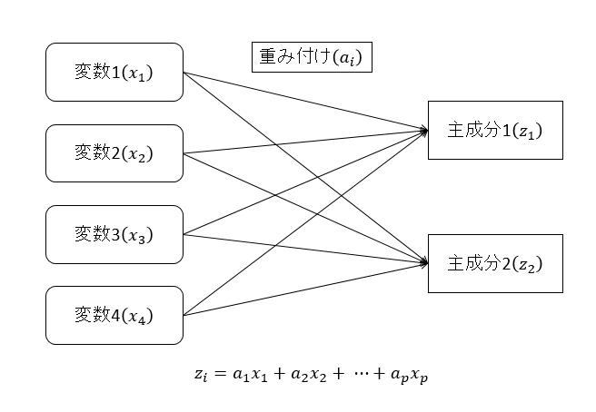 主成分分析イメージ1