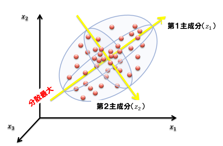 主成分分析イメージ2