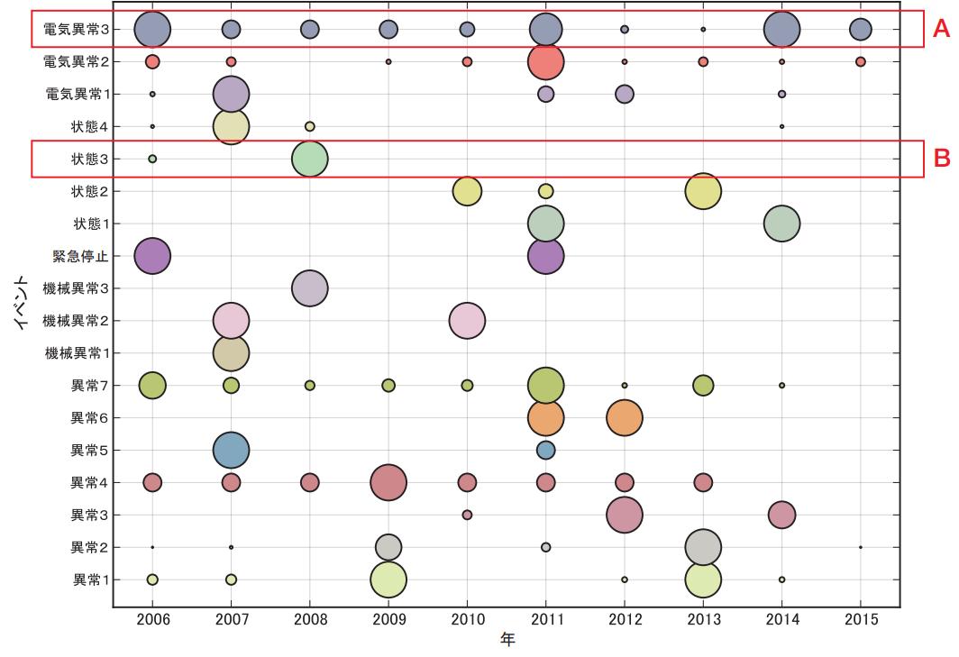 VMS-バブルチャート