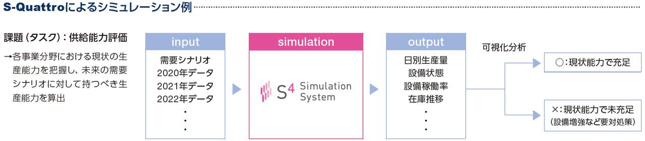 シミュレーション例